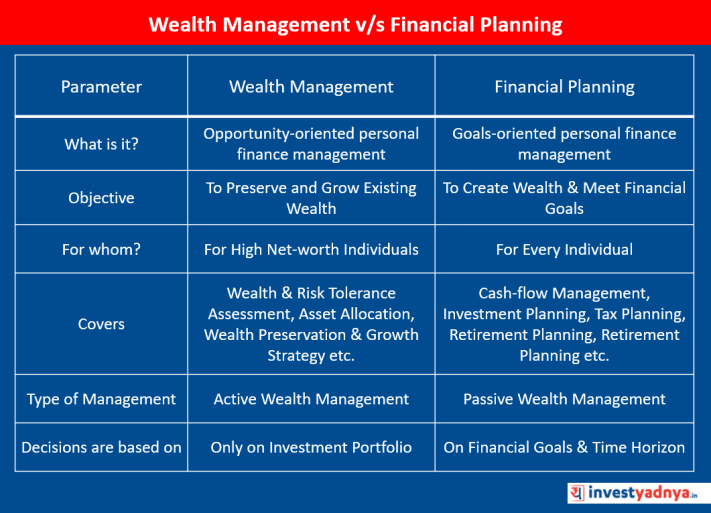 Wealth Management v/s Financial Planning
