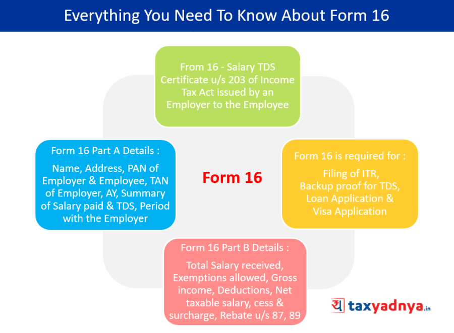 Key Things To Know About Form 16