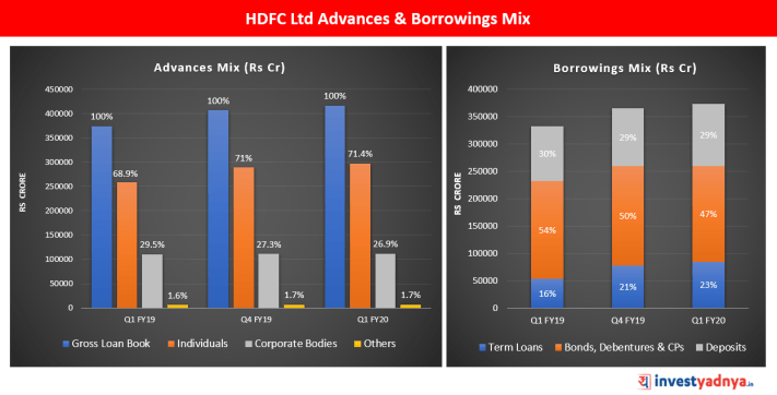 HDFC Ltd Advances and Borrowings Mix for Q1 FY20