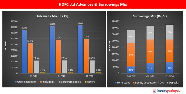 HDFC Ltd Advances and Borrowings Mix for Q1 FY20