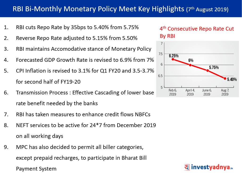RBI Bi-Monthly Monetary Policy Meet Key Highlights (7th August 2019)
