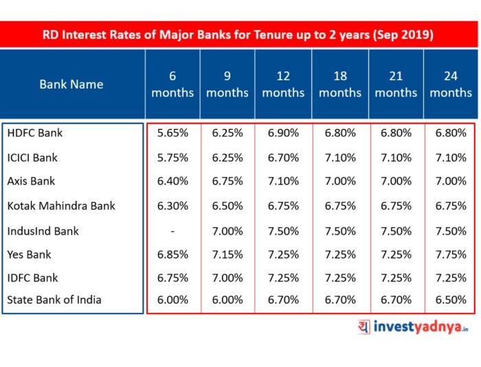 Recurring Depoist Interest Rates of Major Banks Sept 2019