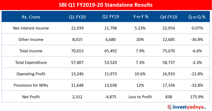 SBI Q1 FY20 Results- 5 Point Analysis