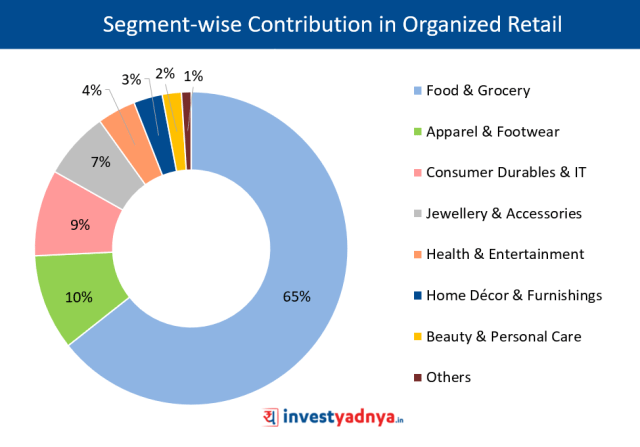 Segment-wise Contribution in Organized Retail