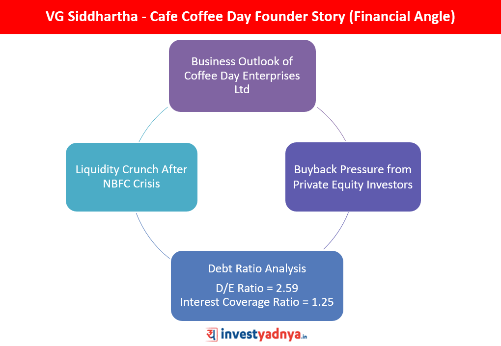 VG Siddhartha CCD Founder Story from Financial Angle