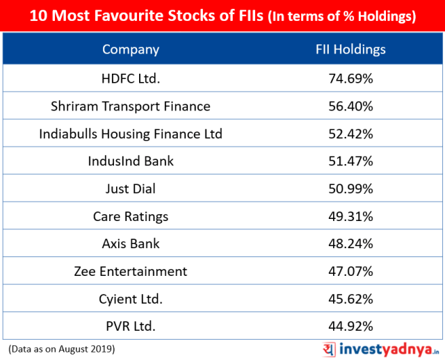 10 Most Favourite Stocks of FIIs (In terms of % Holdings)