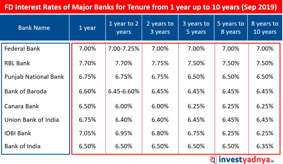 FD Interest Rates of Major Banks for Tenure from 1 year up to 10 years September 2019  Source : Bank Website