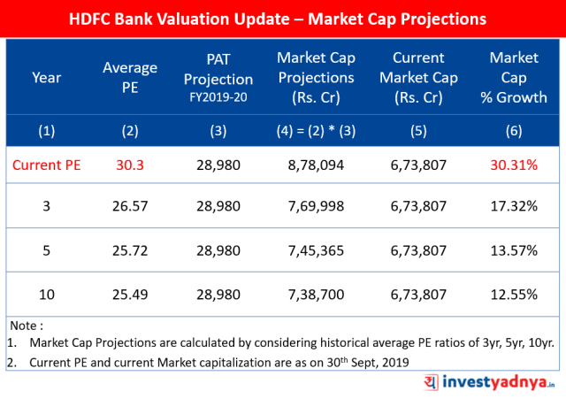 HDFC Bank Valuation Update – Market Cap Projections