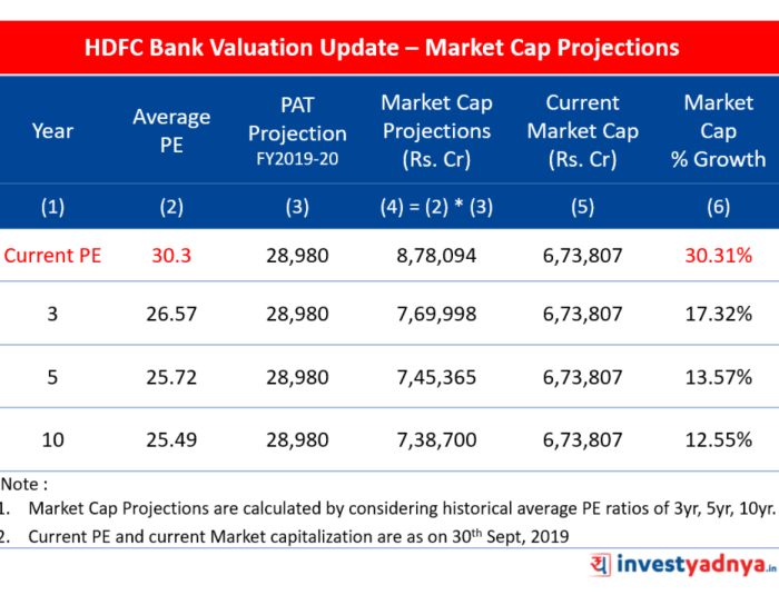 HDFC Bank Valuation Update