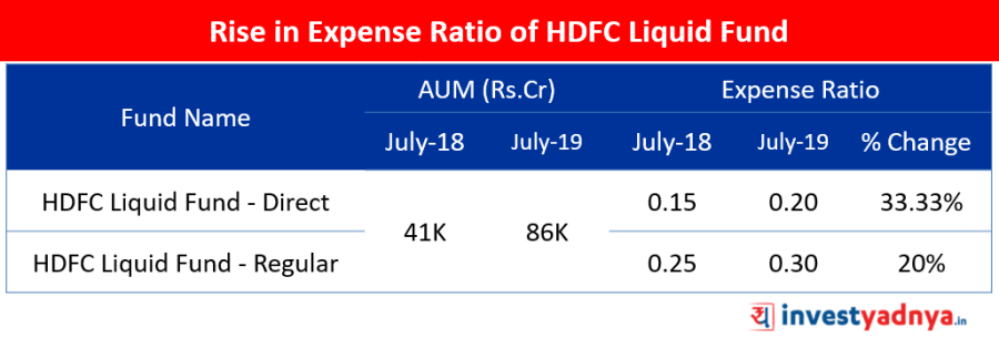 Rise in Expense Ratio of HDFC Liquid Fund