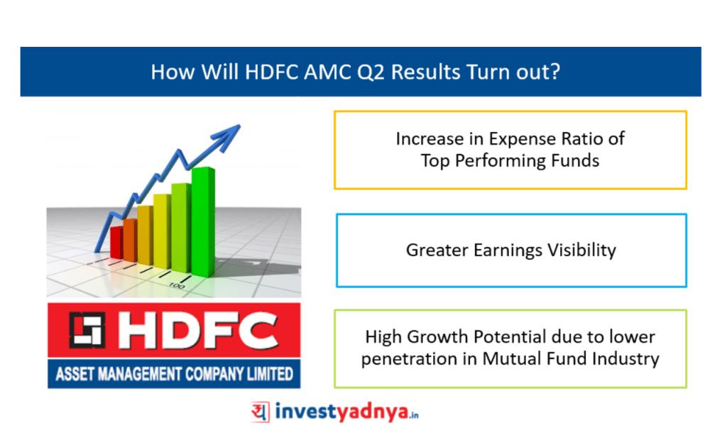 HDFC AMC Q2 Results