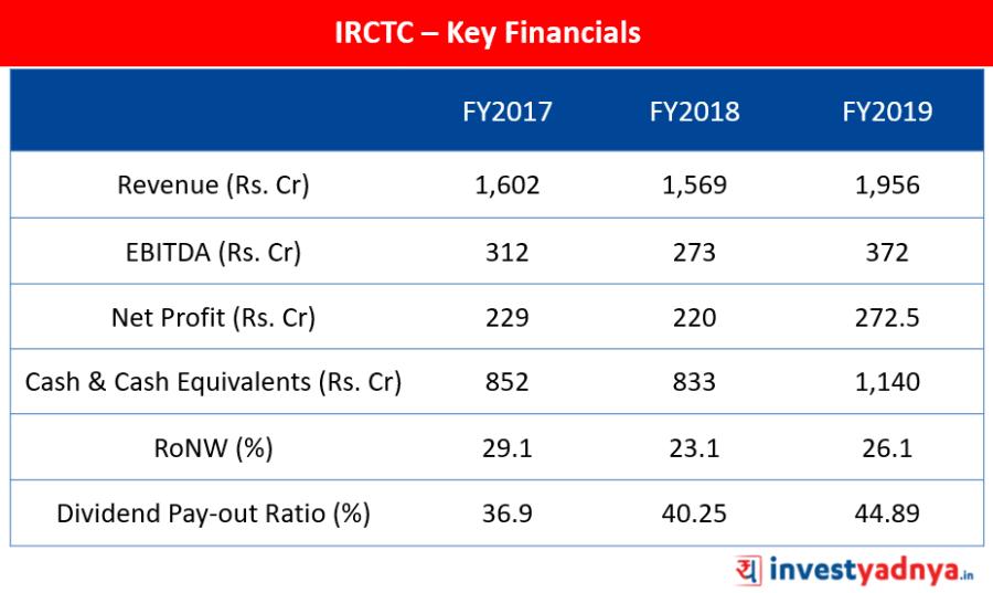 IRCTC Key Financials