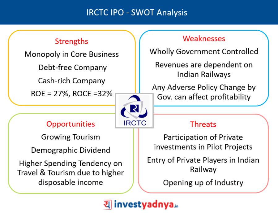 IRCTC IPO SWOT Analysis