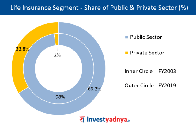 % Share of Public and Private Sector in Life Insurance Segment