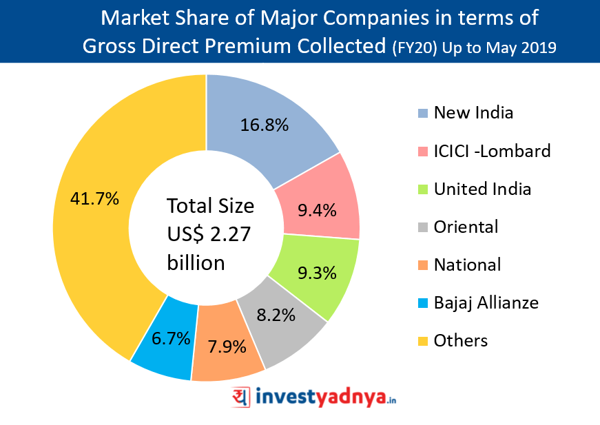 Market Share of Major Companies in terms of Gross Direct Premium Collected