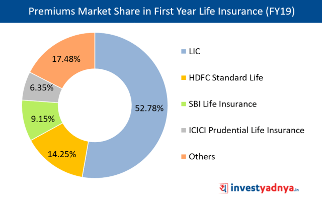 India's Insurance Sector Analysis - Share Review - Yadnya ...