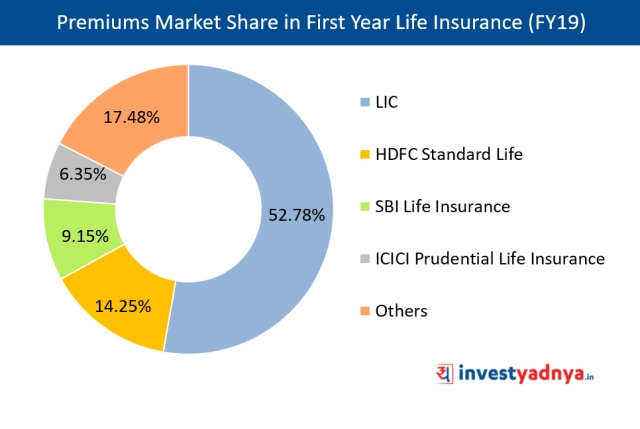 Premiums Market Share in First Year Life Insurance (FY2019)