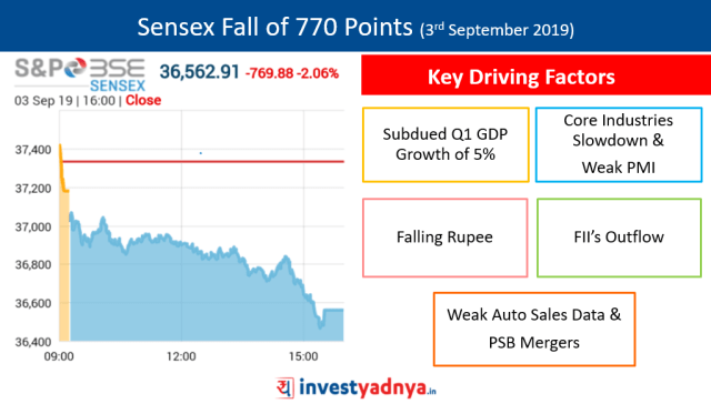 Sensex Fall of 770 points (3 September 2019)| Key Driving Factors
