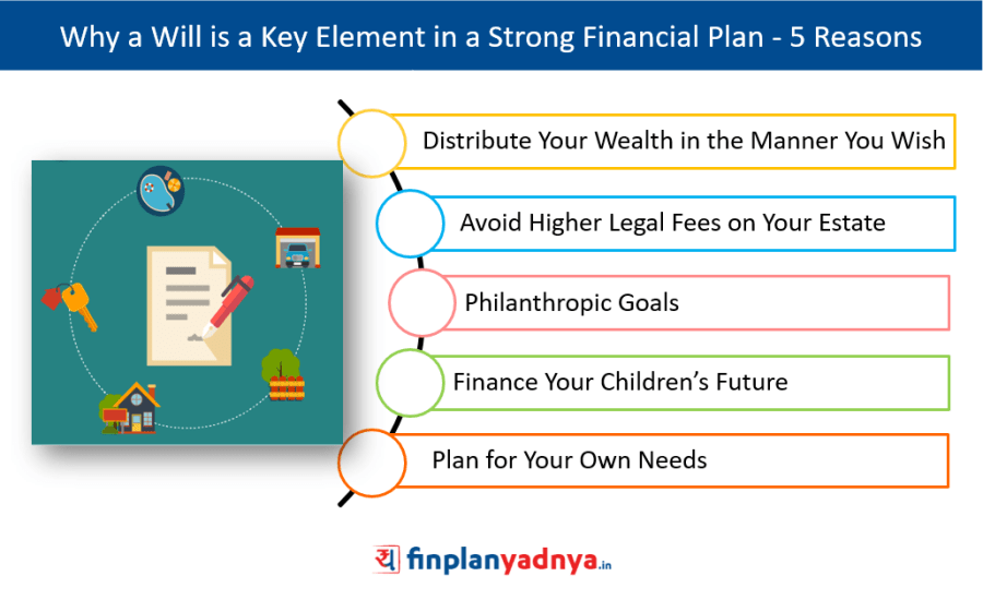 Will - A Key Element in a Strong Financial Plan