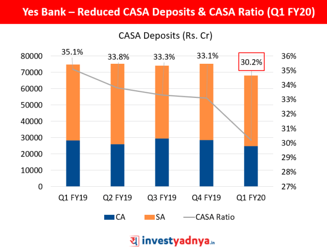 Yes Bank – Reduced CASA Deposits & CASA Ratio (Q1 FY20)
