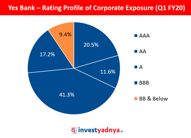 Yes Bank – Rating Profile of Corporate Exposure (Q1 FY20)