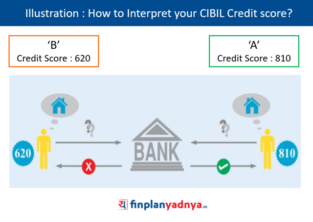How to Interpret your CIBIL score?