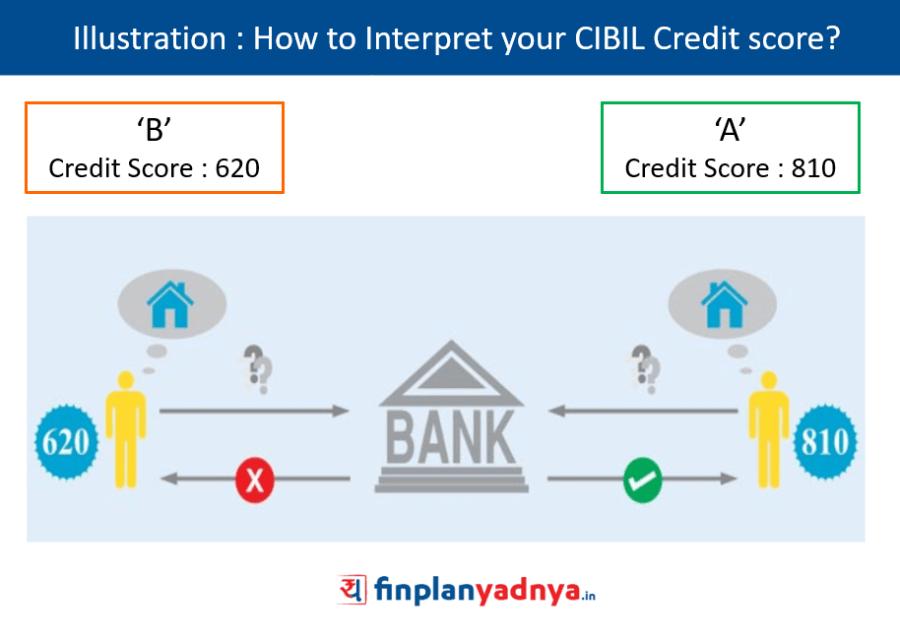 How to Interpret your CIBIL score?