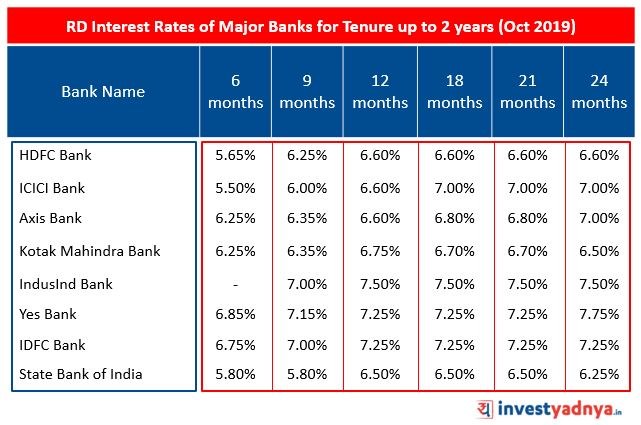 Recurring Deposit Interest Rates of Major Banks for Tenure up to 2 years October 2019 Source : Bank website