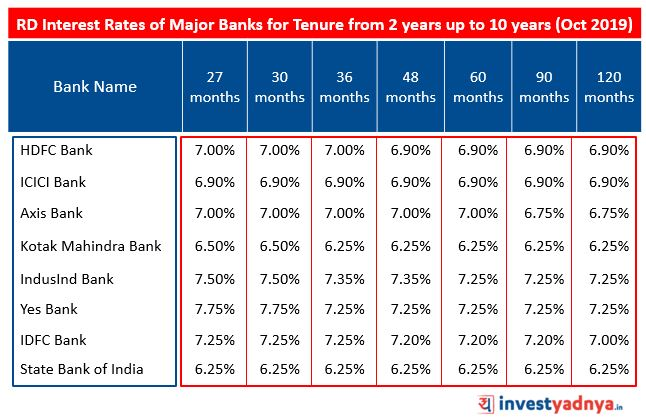 Recurring Deposit Interest Rates of Major Banks for Tenure above 2 years up to 10 years October 2019 Source : Bank Website