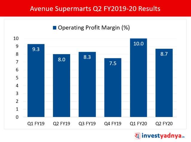 Avenue Supermarts Operating Profit Margin (%)