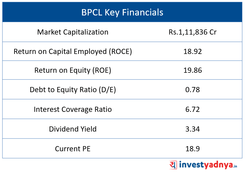 Key Financials of BPCL