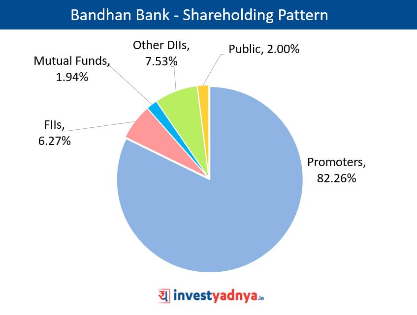Shareholding Pattern of Bandhan Bank