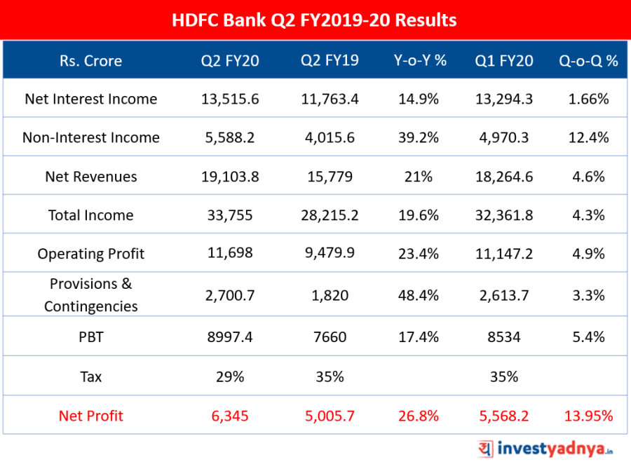 HDFC Bank Q2 FY2019-20 Results Highlights