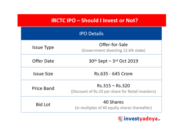 IRCTC IPO – Should I Invest or Not?