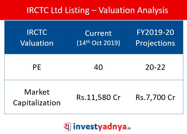 IRCTC Ltd Valuation Analysis