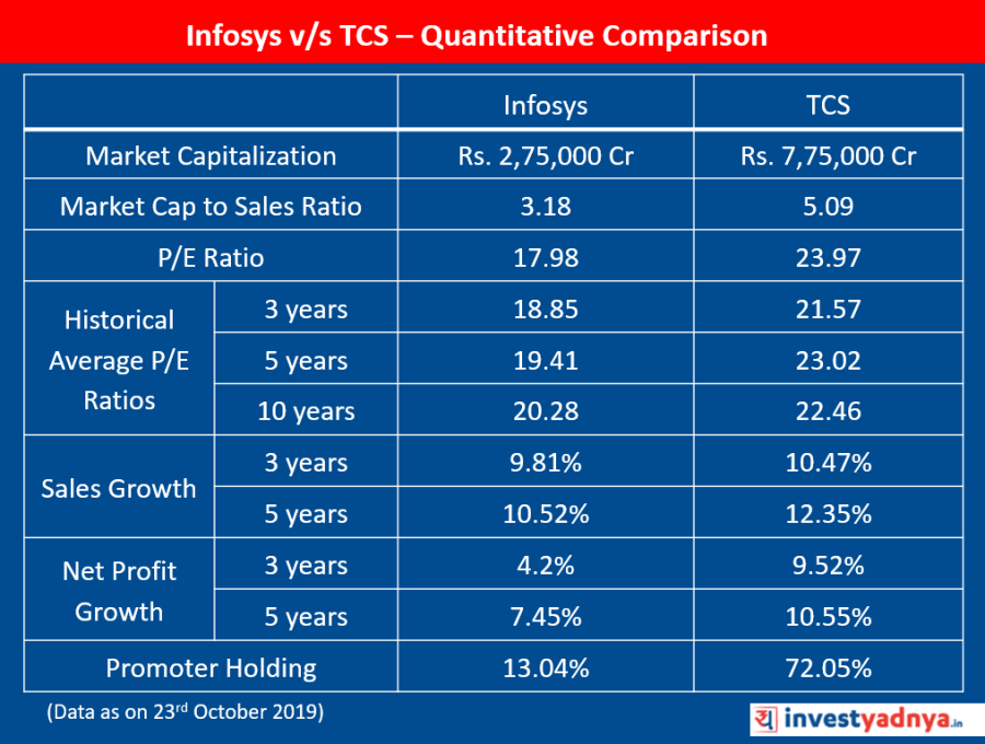 Infosys v/s TCS | Quantitative Comparison