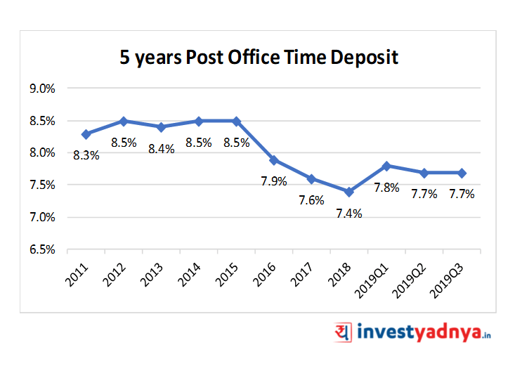 5 Yeasr Post Office Time Deposit
