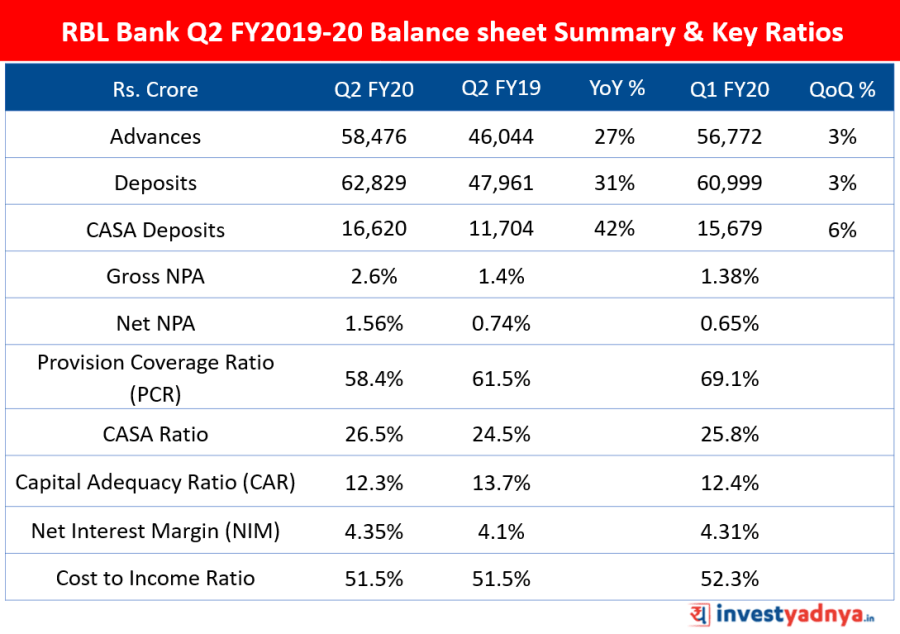 Q2 FY2019-20 Balance sheet Summary & Key Ratios of RBL Bank