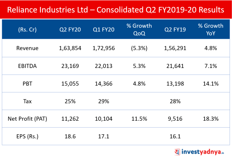 Reliance Industries Ltd – Consolidated Q2 FY2019-20 Results