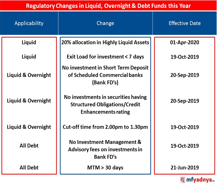 SEBI Circular - Recent Regulatory Changes in Debt Funds