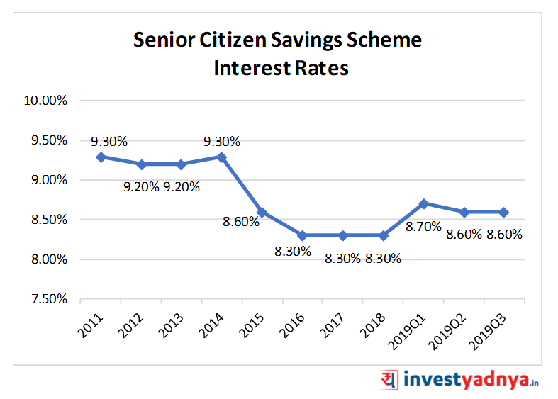 Senior Citizen Savings Scheme (SCSS) Interest Rates