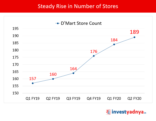 Steady rise in Number of D-Mart Stores