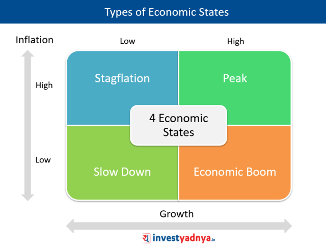 4 Types of Economic States