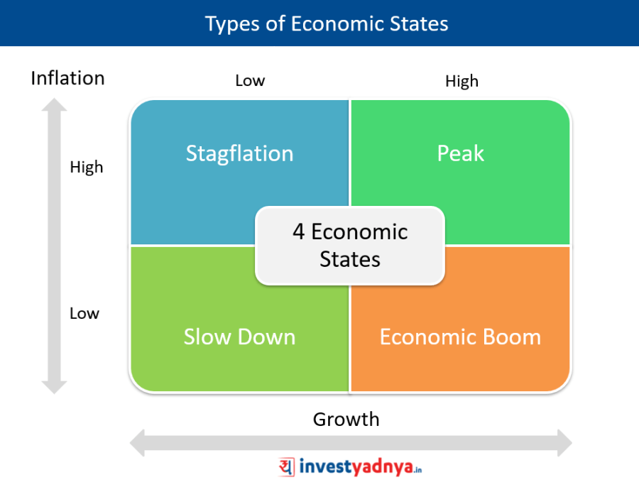 4 Types of Economic States