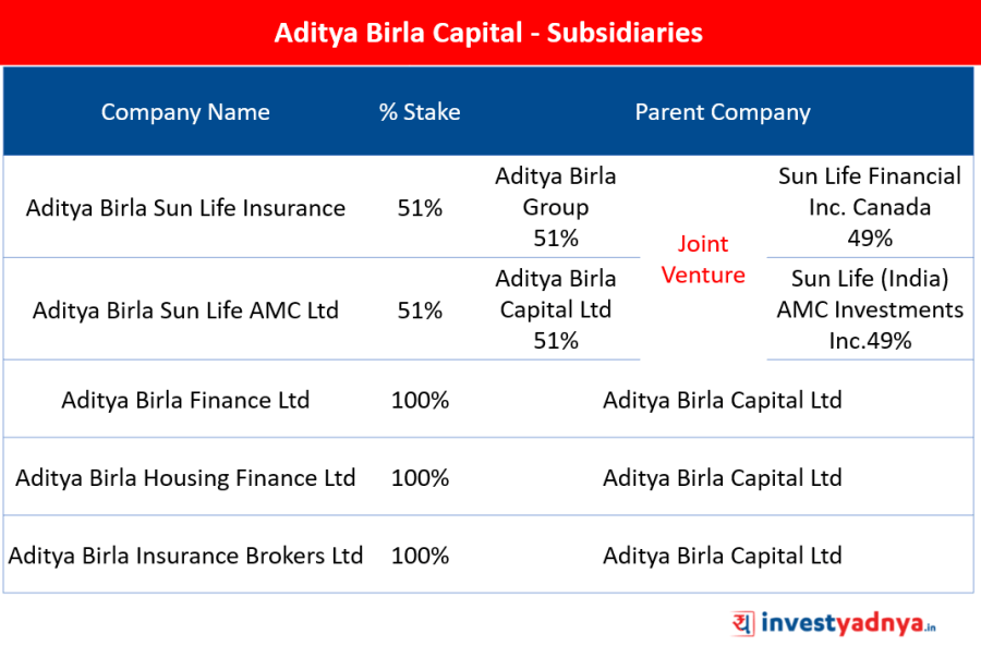 Subsidiaries - % stake of Aditya Birla Capital Ltd