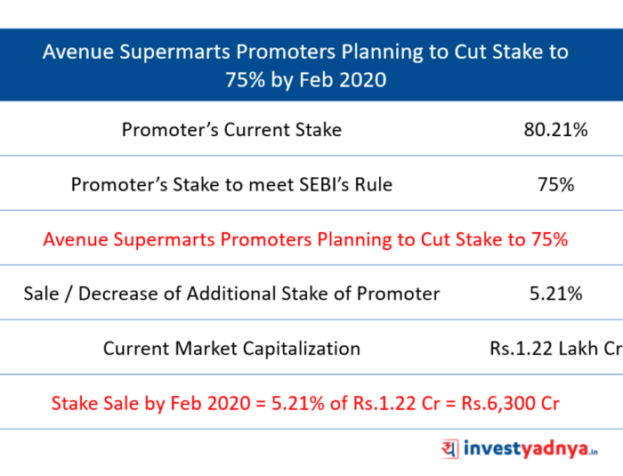 Avenue Supermarts Promoters Stake Sale