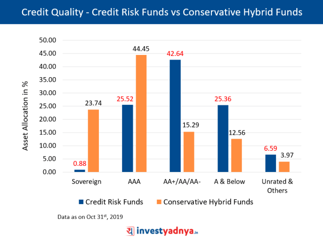 Comparing Credit Quality - Credit Risk Funds vs Conservative Hybrid Funds