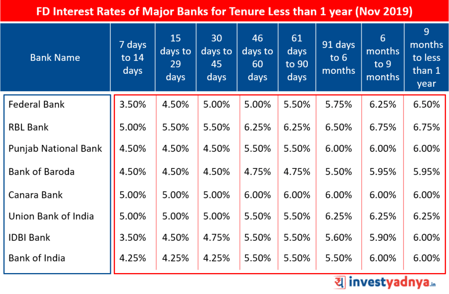 FD Interest Rates of Major Banks for Tenure Less than 1 year November 2019   Source : Bank Website