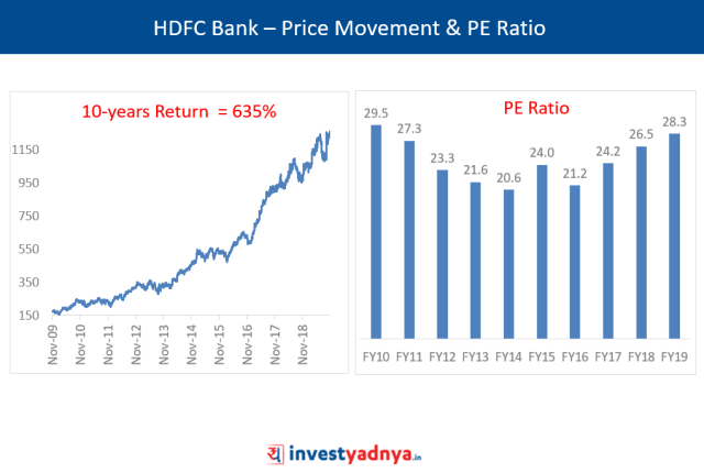 HDFC Bank - Price Movement & PE Ratio