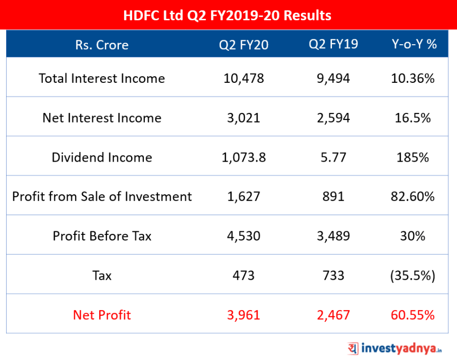 HDFC Ltd Q2 FY20 Results Update